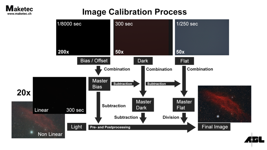 Image Calibration Process